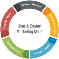 search engine marketing cycle