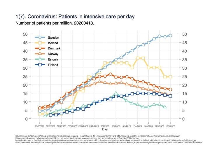 Intensive care coronavirus - Sweden