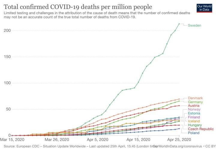 Coronavirus deaths per millions - Sweden