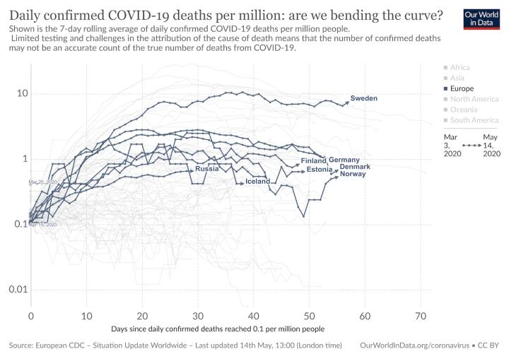 Sweden - death per million - covid-19